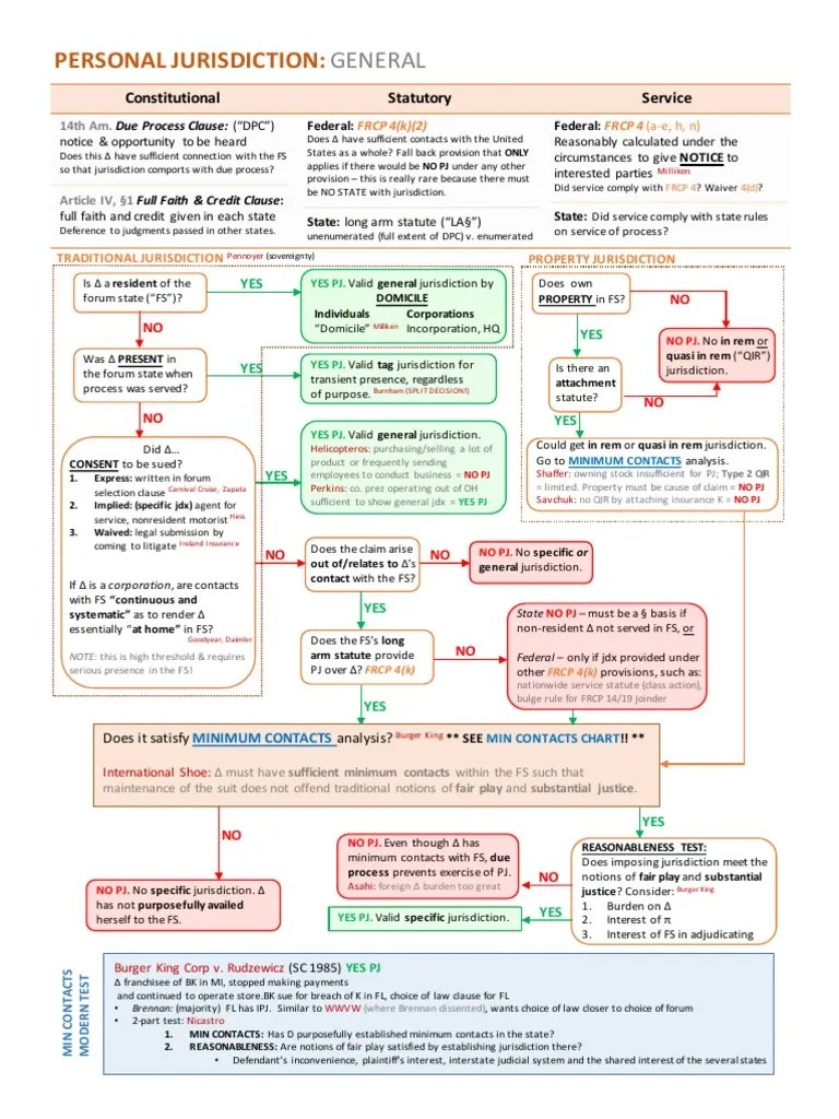 hight resolution of personal jurisdiction flowchart general minimum contacts process flow diagram burger king