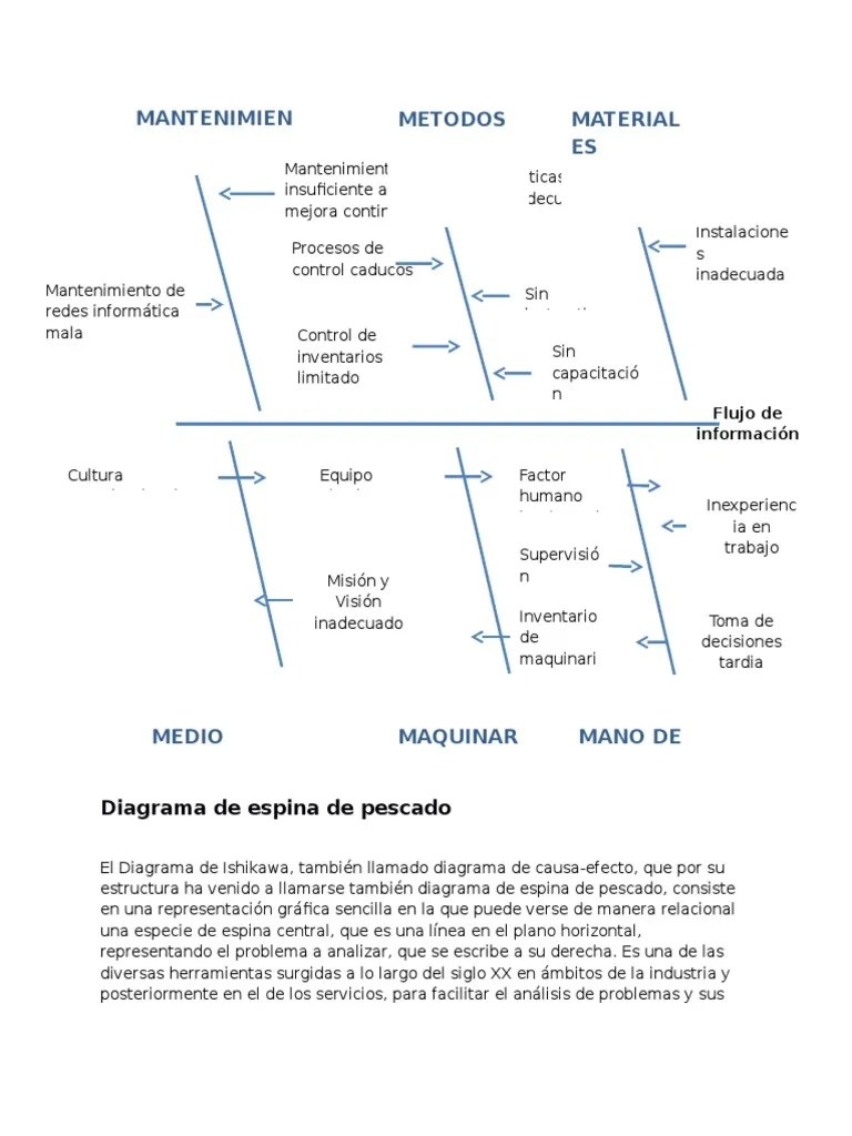 hight resolution of diagrama de pescado pdf