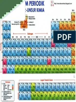 Sistem Periodik Unsur Pdf : sistem, periodik, unsur, Sistem, Periodik, Unsur, Kimia