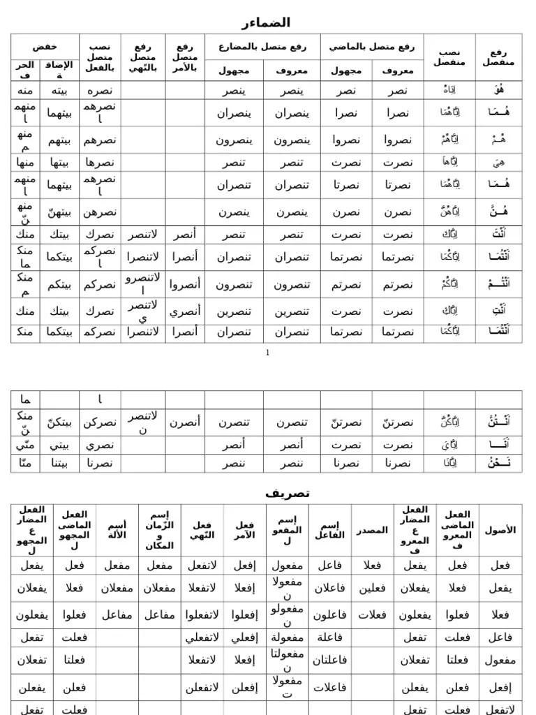 Tabel Tashrif Lengkap : tabel, tashrif, lengkap, Tabel, Tashrif.doc