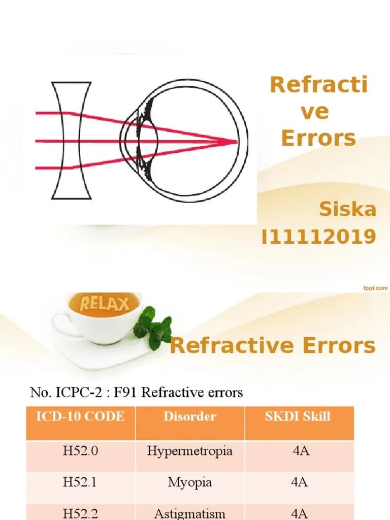 Icd 10 Hypermetropia : hypermetropia, Refractive, Errors, (Optics), Human