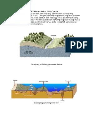 Penampang Melintang Bentuk Muka Bumi Daratan : penampang, melintang, bentuk, daratan
