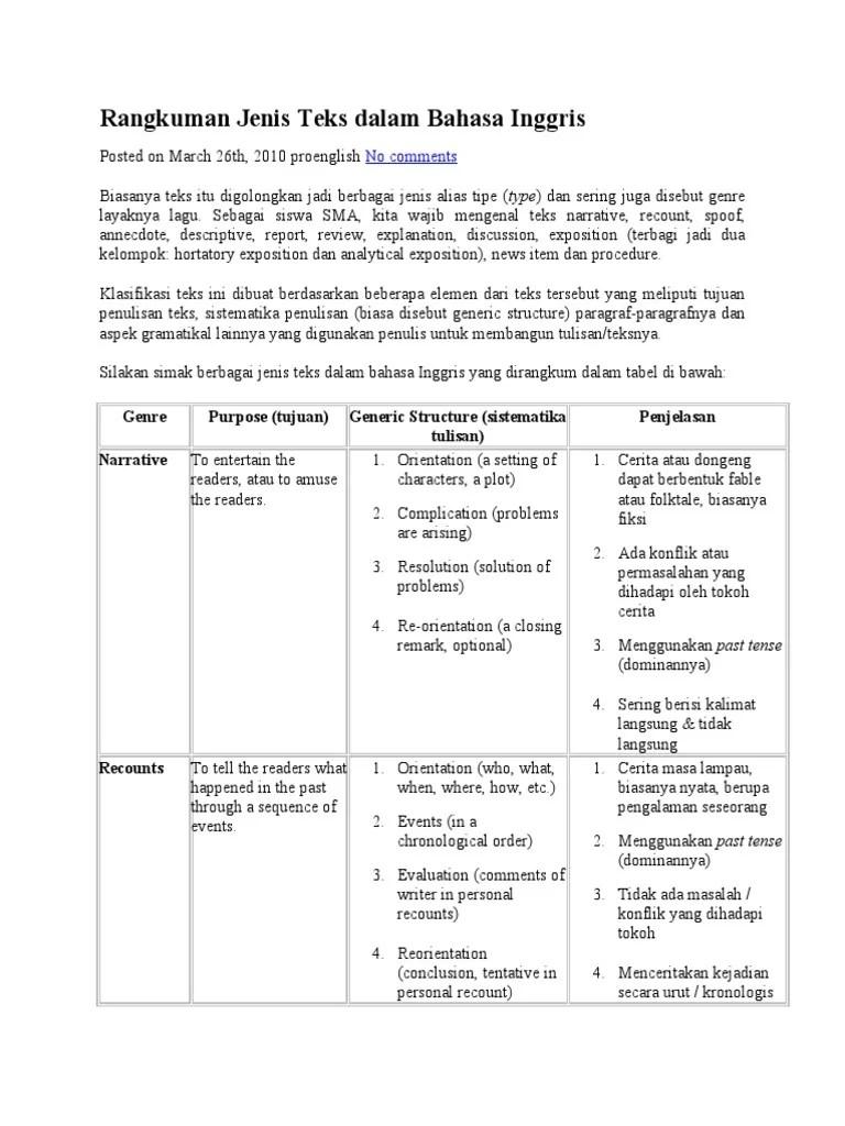 Descriptive Text dalam Bahasa Inggris   EF Blog