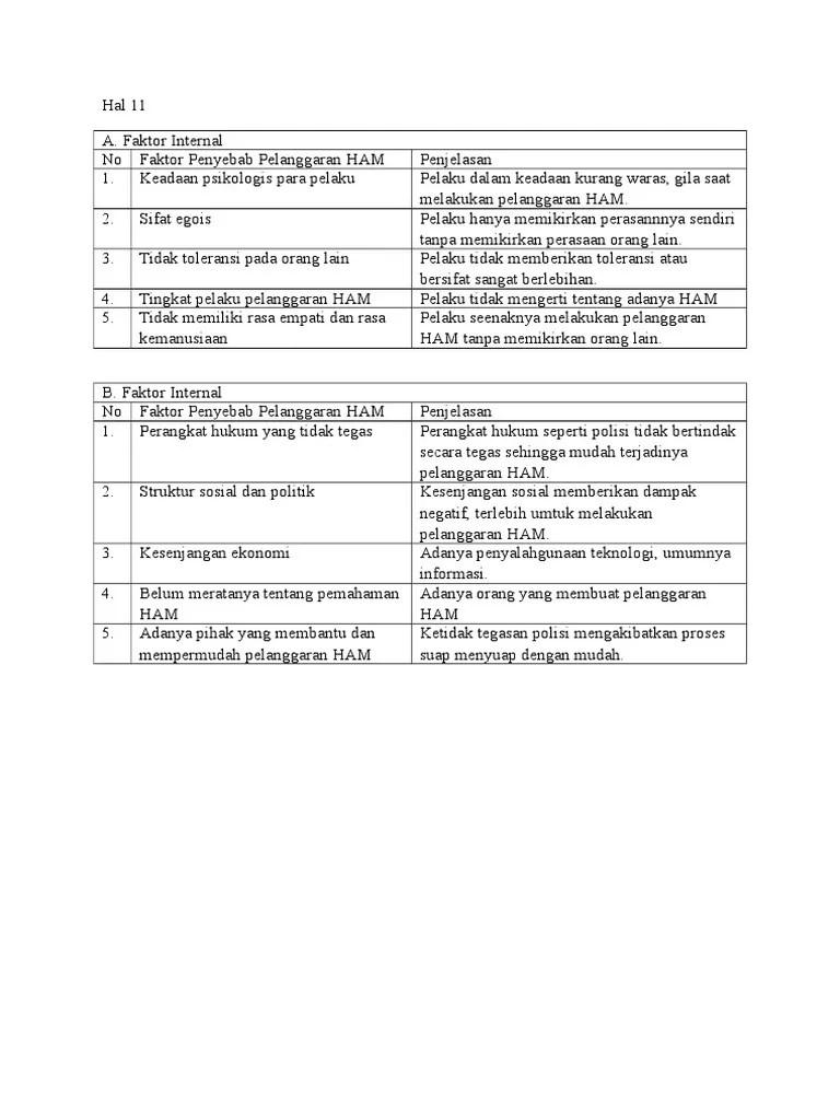 Faktor Eksternal Pelanggaran Ham : faktor, eksternal, pelanggaran, Kelompok