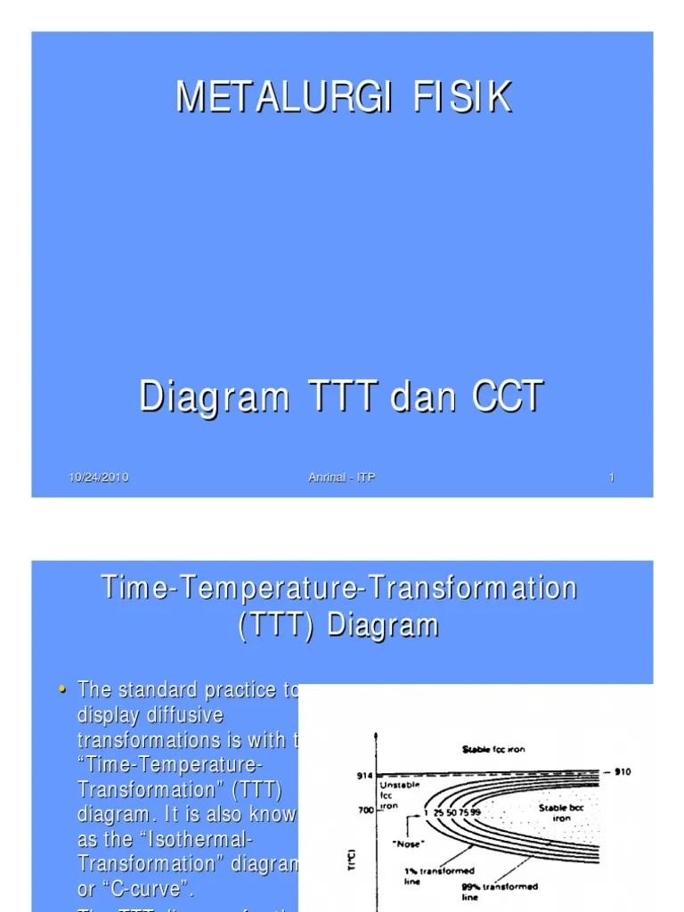 medium resolution of cct diagram of nose