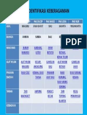 Pak Encep Berasal Dari : encep, berasal, Tabel, Identifikasi, Keberagaman.docx