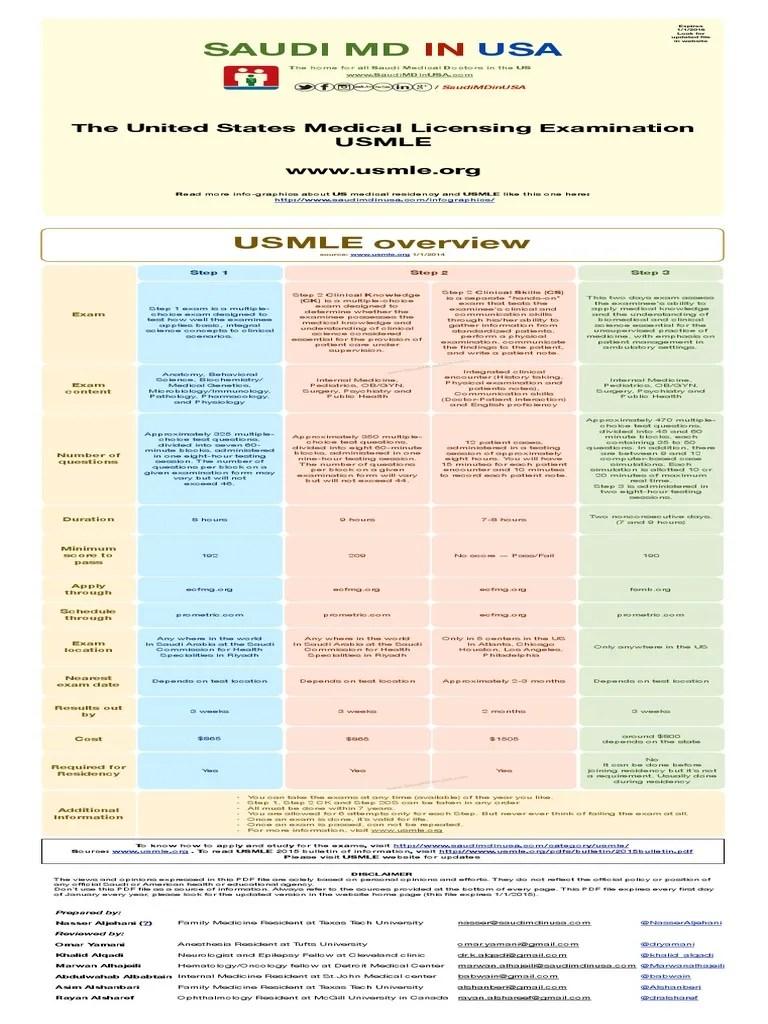 USMLE-overview.pdf   United States Medical Licensing ...