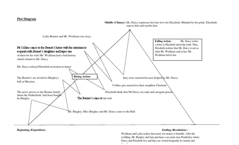 plot diagram of pride and prejudice led lighting wiring structure mr darcy