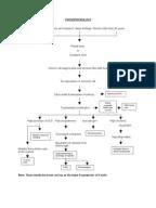 Nursing Process for a Client With Molar Pregnancy (H-Mole