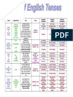 English tenses table chart with examples pdf also verbs forms rh scribd