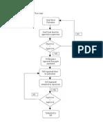 Performance appraisal flow chart also flowchart rh scribd