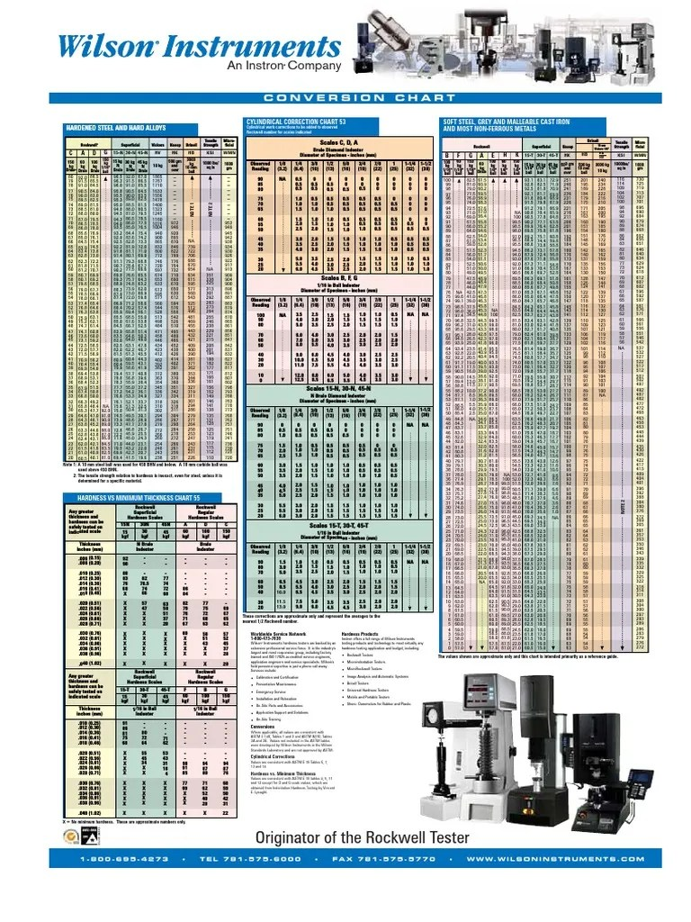 also wilson hardness conversion chart pdf steel rh scribd