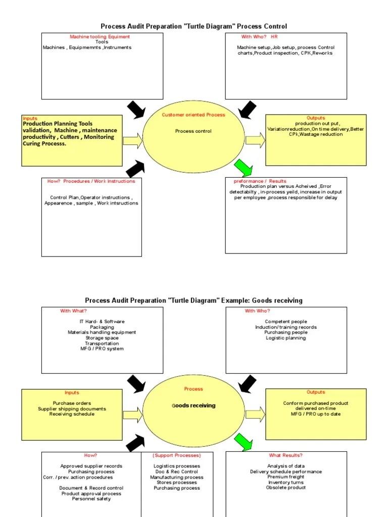 Turtle Diagrams  IATF_16949_2016 | Audit | Logistics