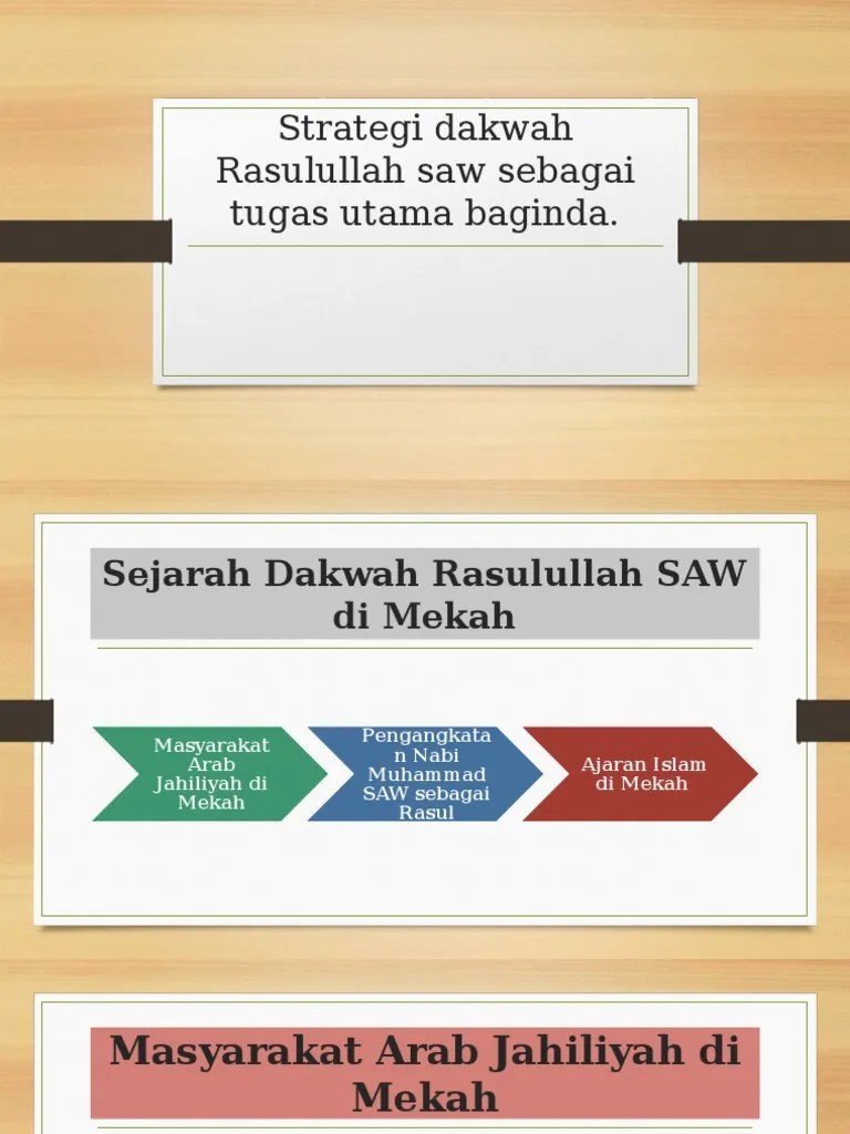 Strategi Dakwah Rasulullah Saw : strategi, dakwah, rasulullah, Strategi, Dakwah, Rasulullah