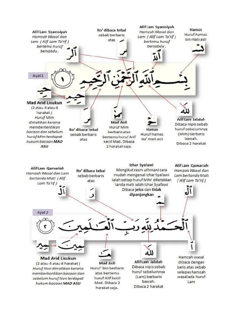 Huruf Alif Lam Syamsiah : huruf, syamsiah, FATIHAH
