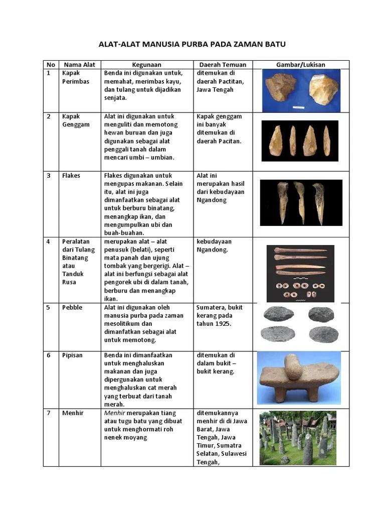 Alat-alat Manusia Purba Pada Zaman Batu : alat-alat, manusia, purba, zaman, ALATmanusia, Purba, Zaman