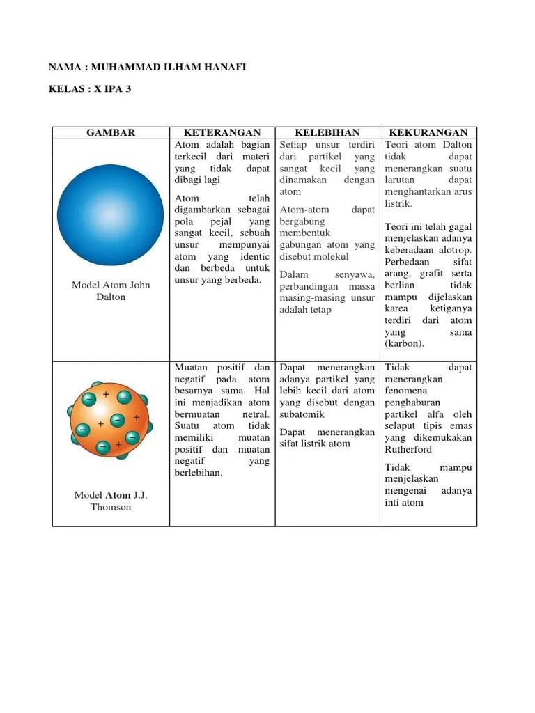 Kelemahan Model Atom Bohr Adalah : kelemahan, model, adalah, Perbedaan, Model, Rutherford, Membedakan
