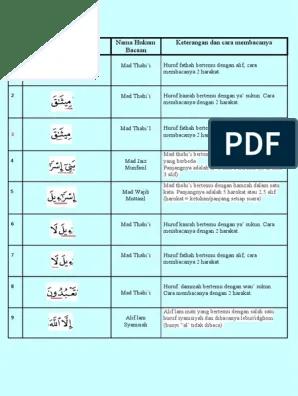 Surah Al Baqarah Beserta Tajwid : surah, baqarah, beserta, tajwid, Baqarah, 83.pdf
