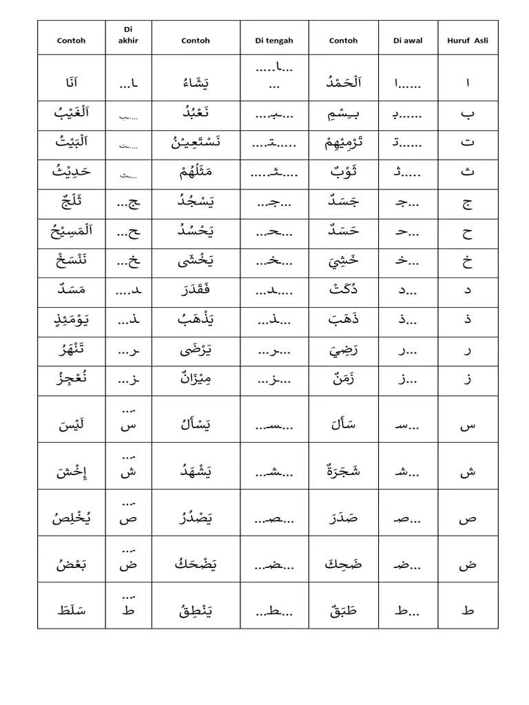 Huruf Hijaiyah Dan Cara Bacanya : huruf, hijaiyah, bacanya, Perubahan, Huruf, Hijaiyah, Gambaran