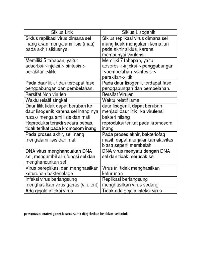 Perbedaan Daur Litik Dan Lisogenik : perbedaan, litik, lisogenik, Siklus, Litik, Perbedaan