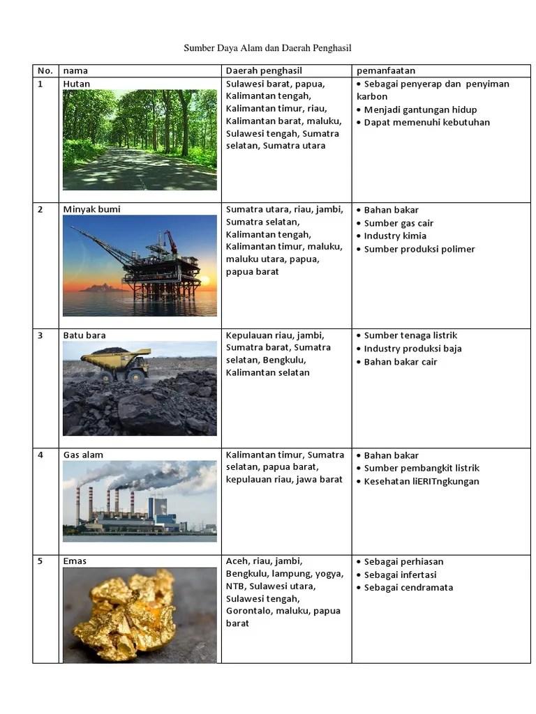Daerah Penghasil Timah Terbesar Di Indonesia : daerah, penghasil, timah, terbesar, indonesia, Daerah, Penghasil, Timah, Pemanfaatannya, Sedang