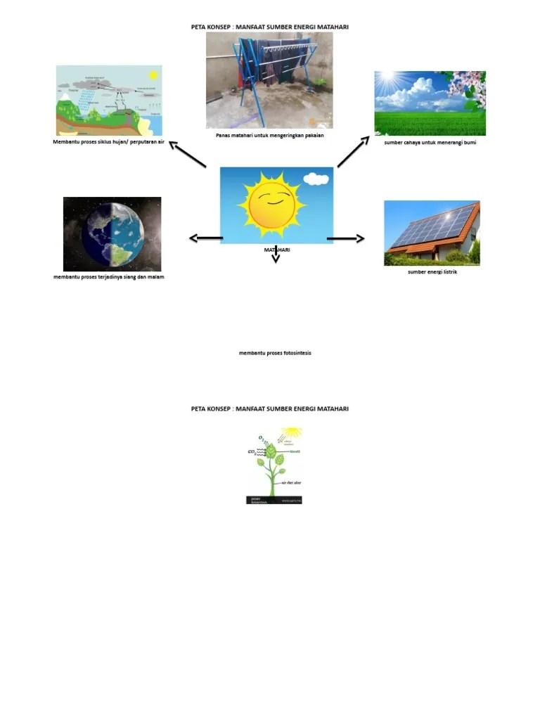 Manfaat Peta Minda : manfaat, minda, Konsep, Manfaat, Sumber, Energi, Matahari