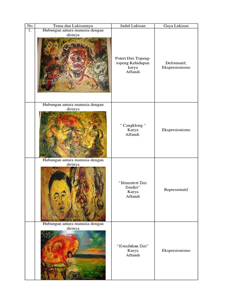 Contoh Lukisan Hubungan Manusia Dengan Kegiatannya : contoh, lukisan, hubungan, manusia, dengan, kegiatannya, Lukisan, Judul