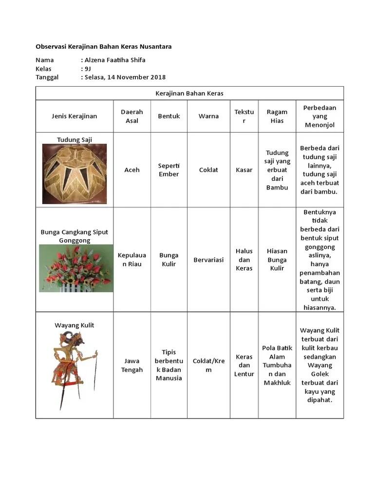 Jenis Jenis Kerajinan Nusantara : jenis, kerajinan, nusantara, Prakarya, Observasi, Kerajinan, Bahan, Keras, Nusantara