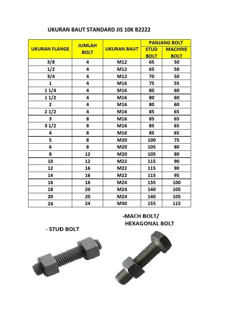 Ukuran Baut M12 : ukuran, Tabel, Ukuran, Jis10k