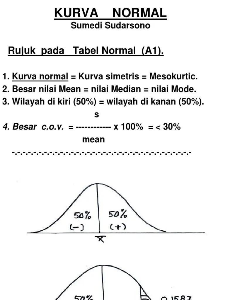 Tabel Kurva Normal : tabel, kurva, normal, Kurva, Normal:, Rujuk, Tabel, Normal