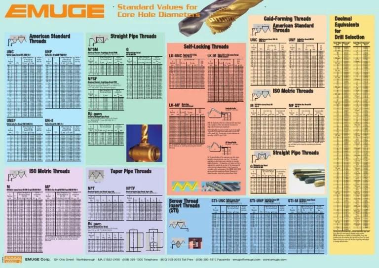 also tabel filete emuge building materials machines rh scribd