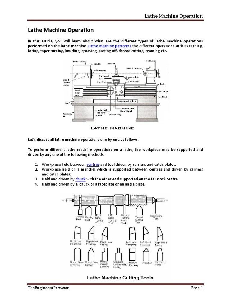 Lathe Machine Operations : lathe, machine, operations, Lathe, Machine, Operation, Grinding, (Abrasive, Cutting), Machining