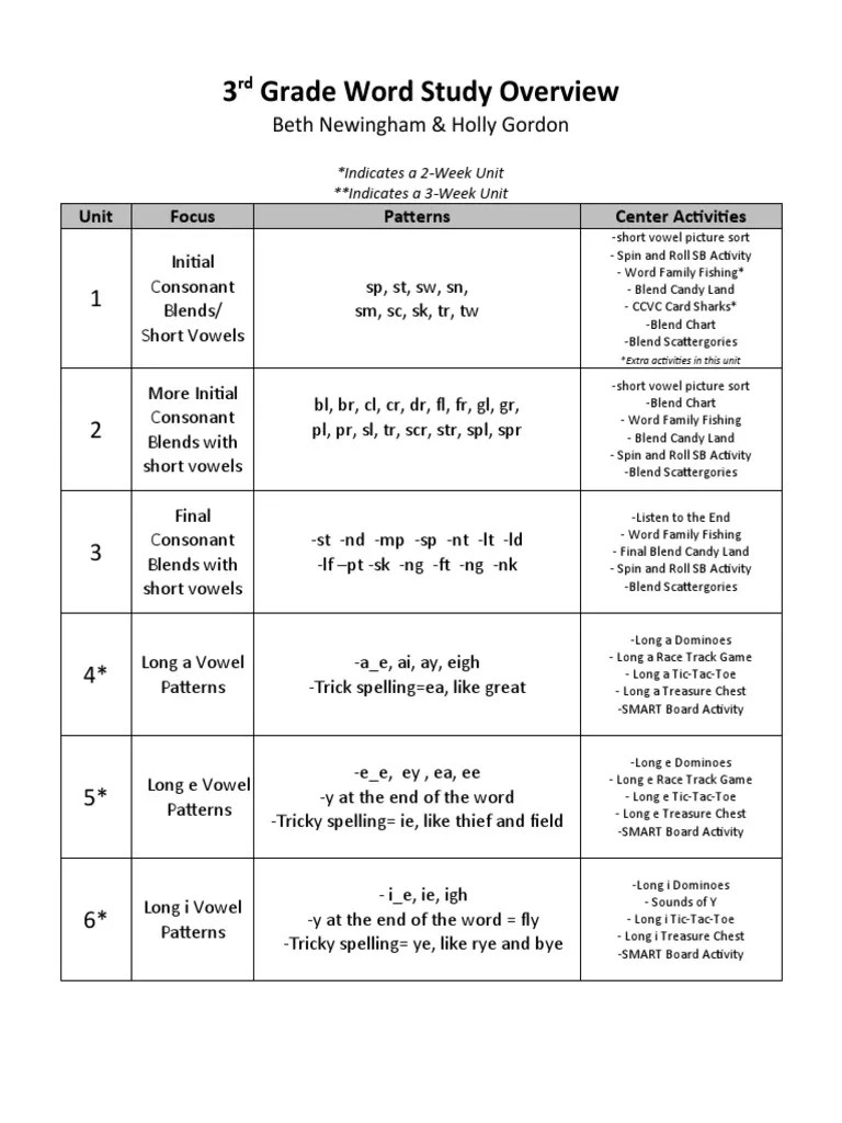 hight resolution of 3rd-grade-word-study-overview   Linguistic Morphology   Phonology