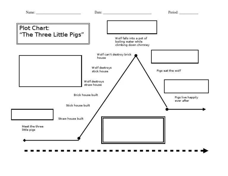 Plot Diagram-3 Little Pigs