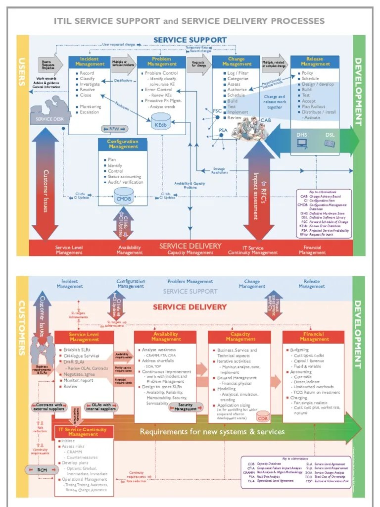also itil process map wallchart systems engineering rh esribd