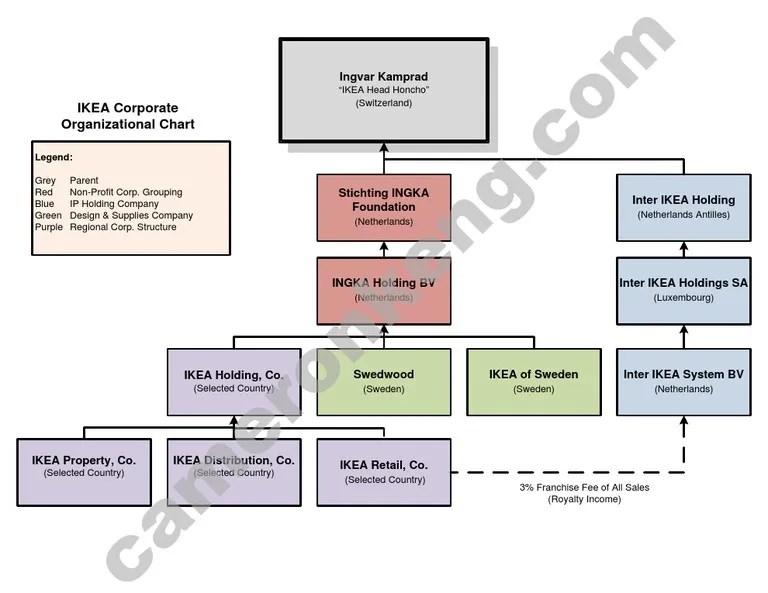 Non profit blank organizational charts printable ikea org chart also mar staff wellspring consulting rh finalfantasyxiii