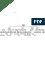 Hotel organizational chart also organization full rh scribd