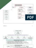 Civil procedure flowchart also con law flow charts commerce clause judicial review rh scribd