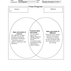 Create A Venn Diagram Comparing Osmosis And Diffusion Horsetail Plant On