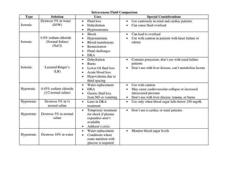 also iv fluids chart rh scribd