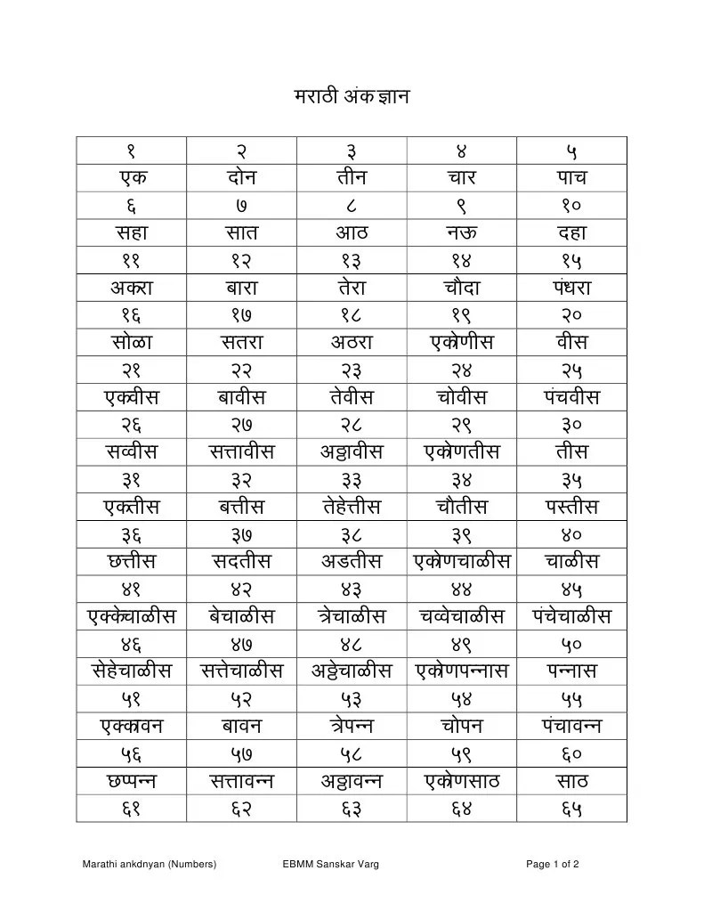 From to marathi numbers counting learn also best in words image collection rh ceadphantomfo