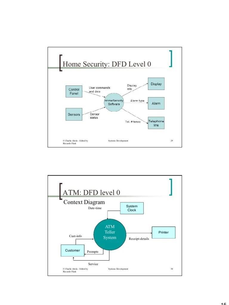 medium resolution of diagram level 0