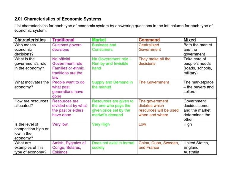 also characteristics of economic systems rh scribd