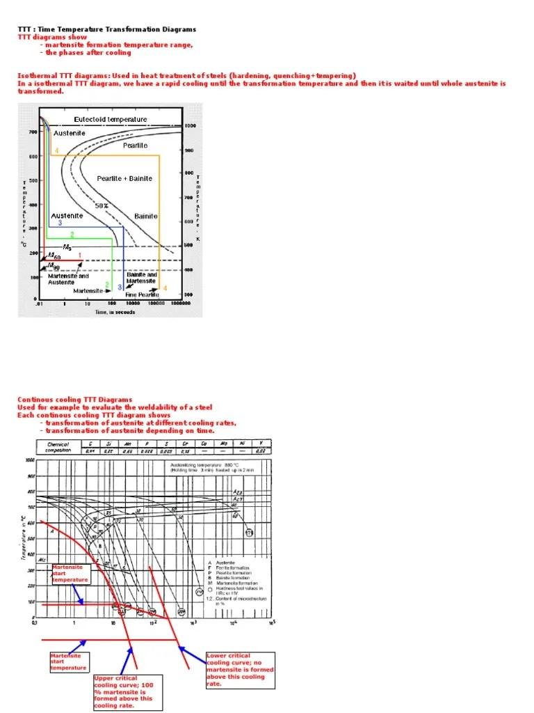 hight resolution of ttt diagrams steel strength of materials