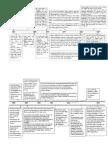 Rizal's Travel timeline
