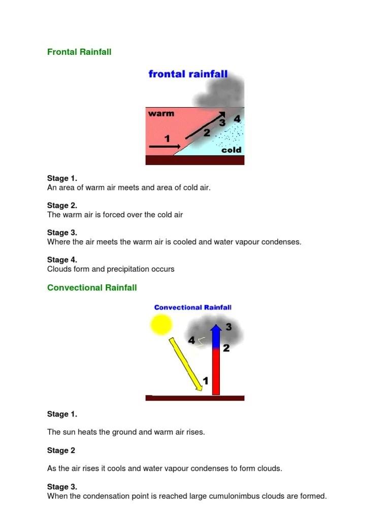 frontal rainfall diagram r33 gtst ecu wiring precipitation rain 1545109504 v 1