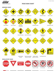 Road sign cheat sheet dmv signs practice test also wanderlushed  rh