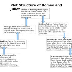Romeo And Juliet Plot Diagram Cherokee Wiring Structure Form - Mrs G Lit Revision