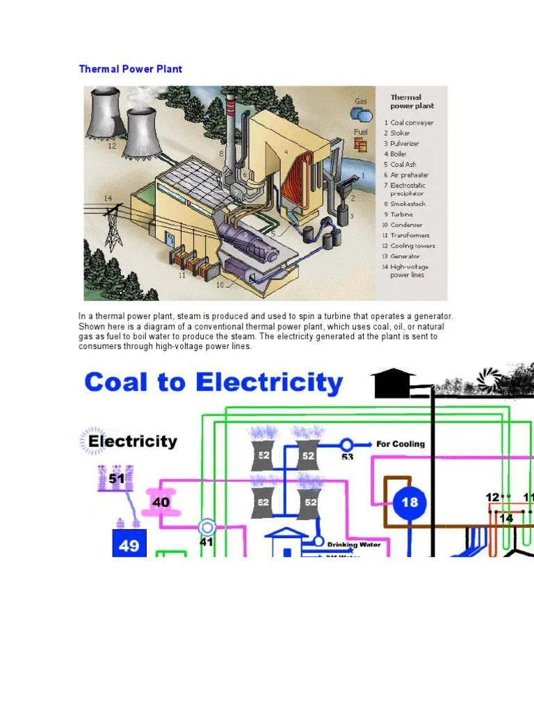 hight resolution of thermal power plant diagram picture