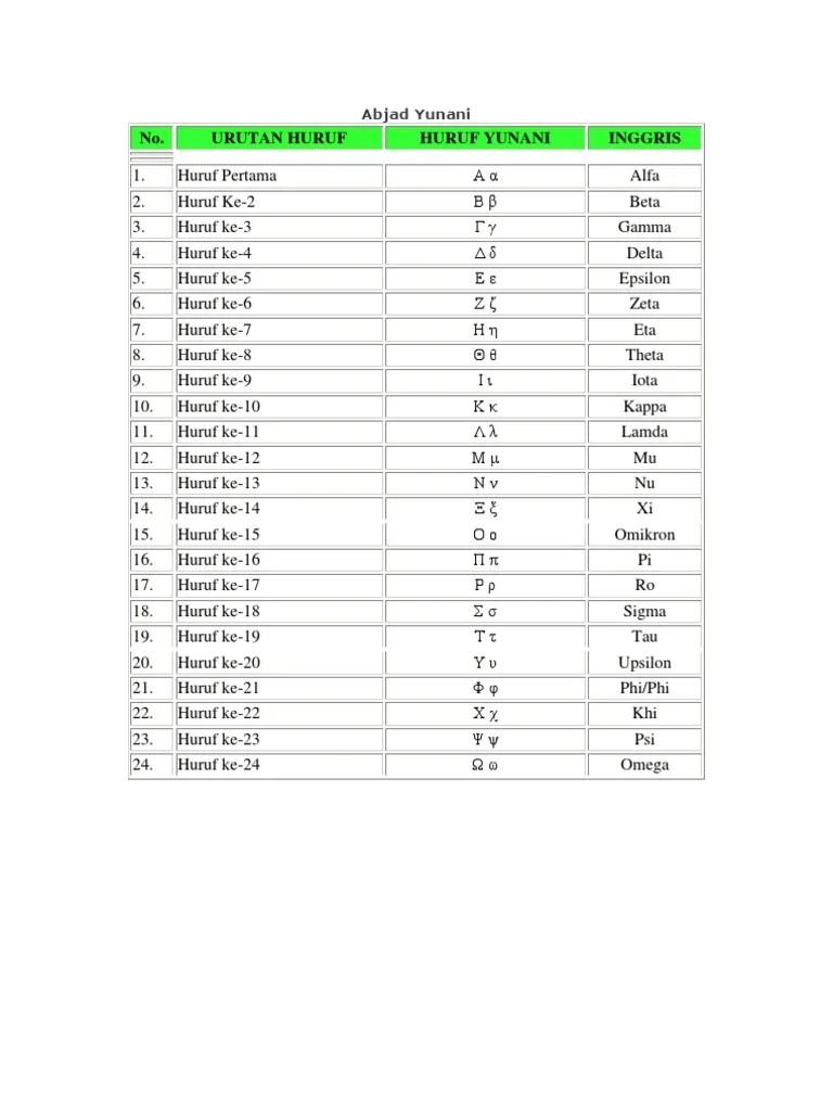 Angka Yunani : angka, yunani, Abjad-Yunani.docx